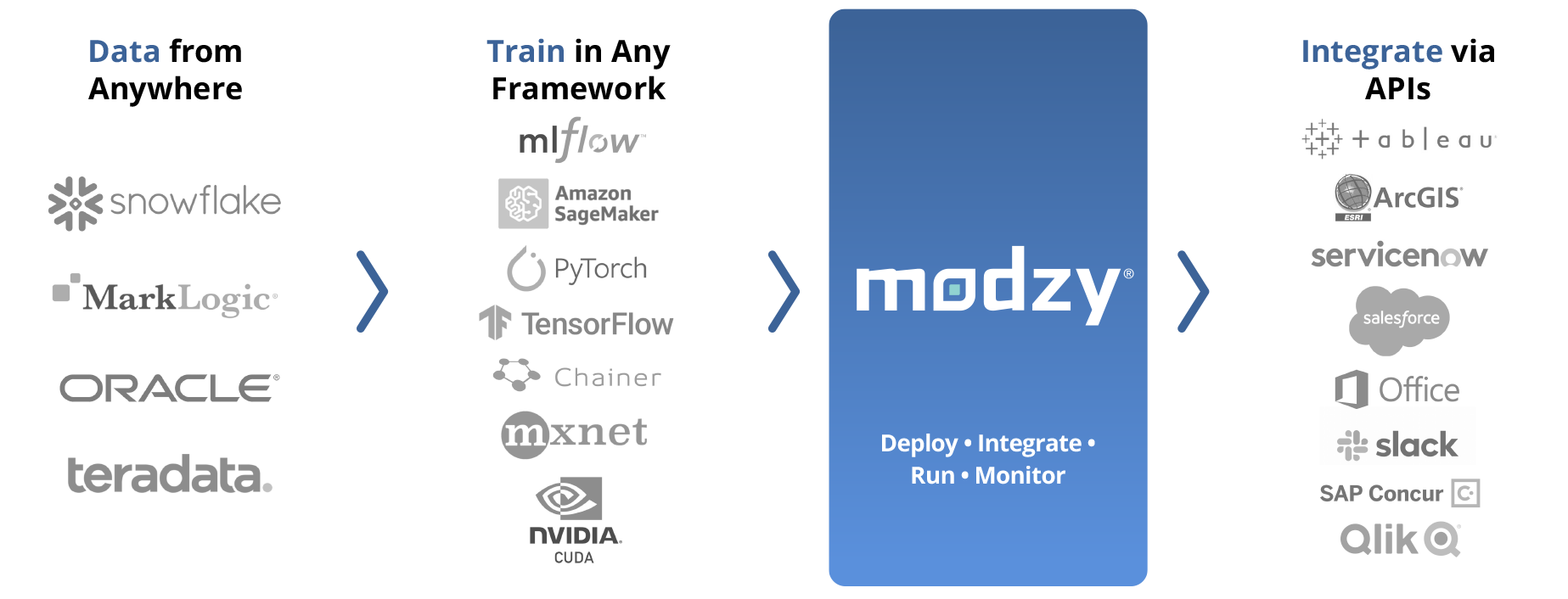 Modzy ModelOps platform handles all the AI deployment, monitoring, governance and continuous improvement of models in your organization